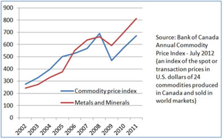 Chart for Bank of Canada's annual commodity price index over the period from 2002 to 2011